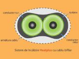 Sistem de incalzire heat plus cu cablu bifilar